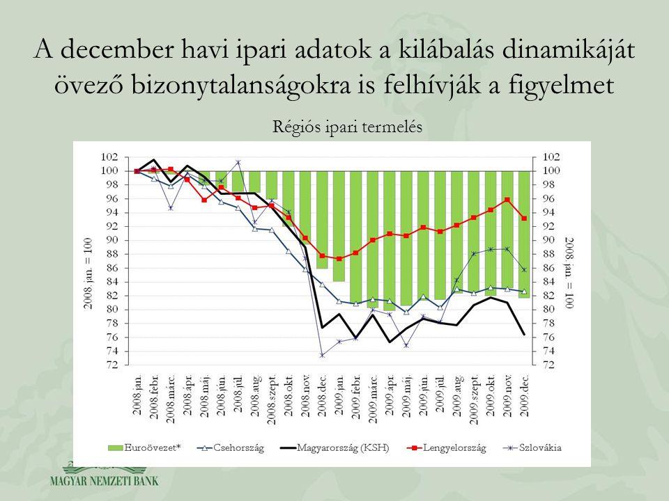 A december havi ipari adatok a kilábalás dinamikáját övező bizonytalanságokra is felhívják a figyelmet Régiós ipari termelés