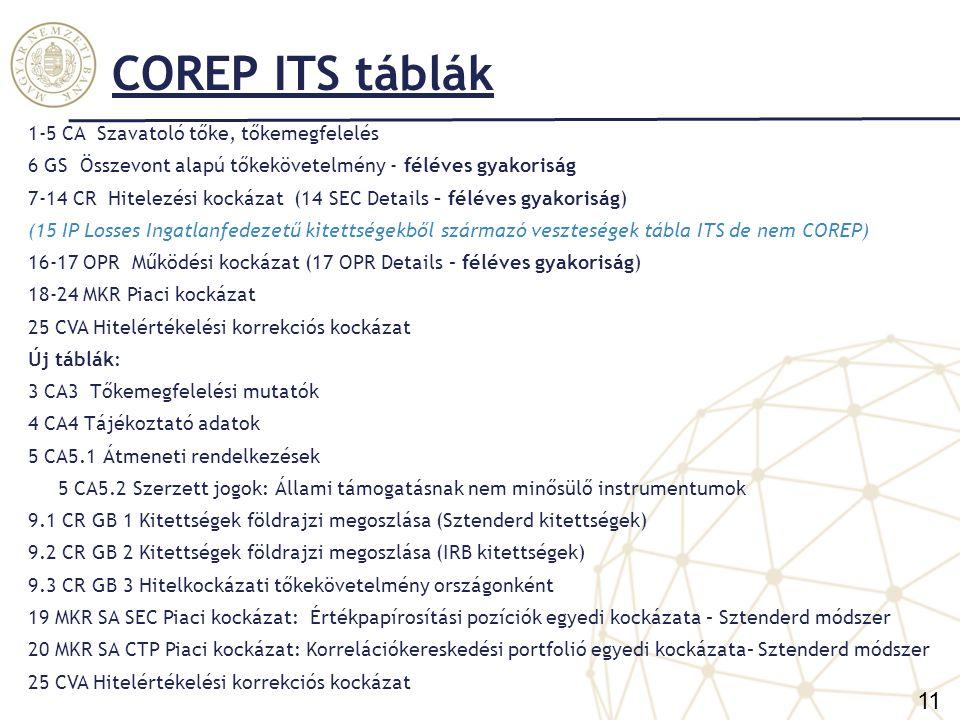 COREP – Szavatoló tőke (CAA) és a Tőkekövetelmény (CAB) tábla változásai Szavatoló tőke, tőkekövetelmény Változás: az eddigi két tábla helyett az alábbi öt, illetve hat tábla lesz: CA1 Szavatoló tőke CA2 Tőkekövetelmény CA3 Tőkemegfelelési mutatók CA4 Tájékoztató adatok CA5 Átmeneti rendelkezések CA5.1 Átmeneti rendelkezések CA5.2 Szerzett jogokkal kapcsolatos rendelkezések hatálya alá tartozó instrumentumok: állami támogatásnak nem minősülő instrumentumok (A CA 5.2 tábla a CA 5.1 tábla 060 sorának részletező táblája) A CA1 tábla a főtábla a szavatoló tőke bemutatására, a részletező sorok átkerültek a CA4 és CA5 táblákba.