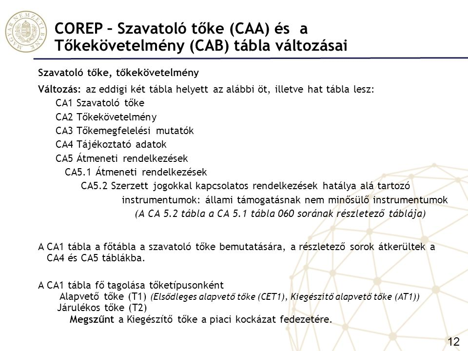 COREP - Szavatoló tőke (CAA) tábla változása - CA1 Szavatoló tőke Egyedi és konszolidált CA1 tábla megegyezik.