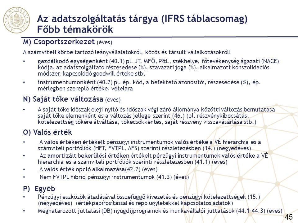 Az adatszolgáltatás tárgya (IFRS táblacsomag) Nemteljesítő és átstrukturált kitettségek A bevezetés célja: az EU szintű eszközminőség elemzések összehasonlíthatósága Az adatszolgáltatási ITS módosítása 1.