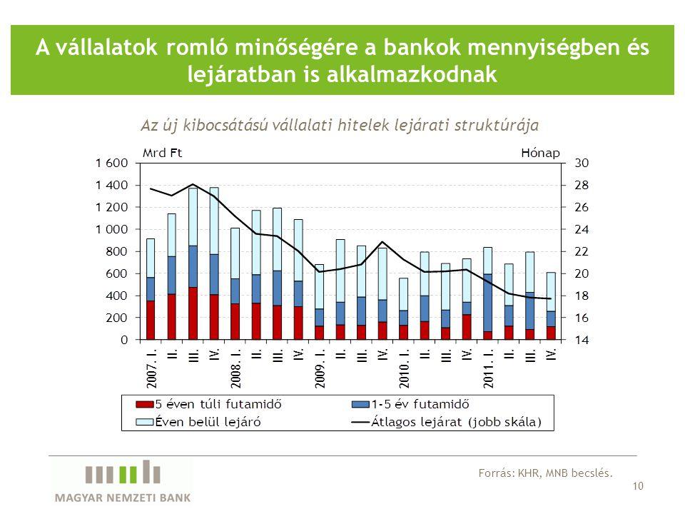 10 A vállalatok romló minőségére a bankok mennyiségben és lejáratban is alkalmazkodnak Forrás: KHR, MNB becslés.