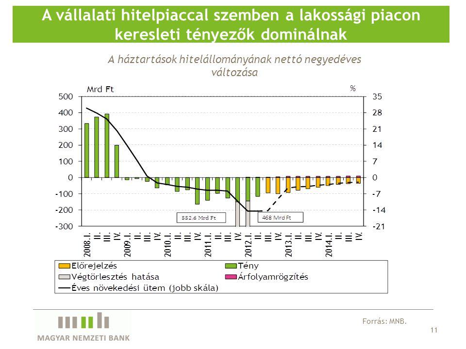 11 A vállalati hitelpiaccal szemben a lakossági piacon keresleti tényezők dominálnak Forrás: MNB.