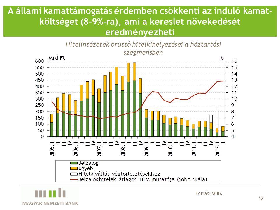 12 A állami kamattámogatás érdemben csökkenti az induló kamat- költséget (8-9%-ra), ami a kereslet növekedését eredményezheti Forrás: MNB.