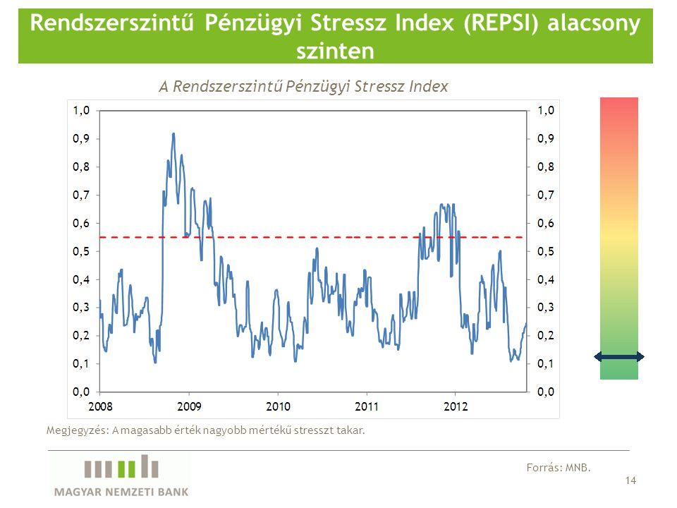 14 Rendszerszintű Pénzügyi Stressz Index (REPSI) alacsony szinten Forrás: MNB.