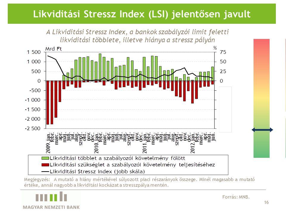 16 Likviditási Stressz Index (LSI) jelentősen javult Megjegyzés: A mutató a hiány mértékével súlyozott piaci részarányok összege.