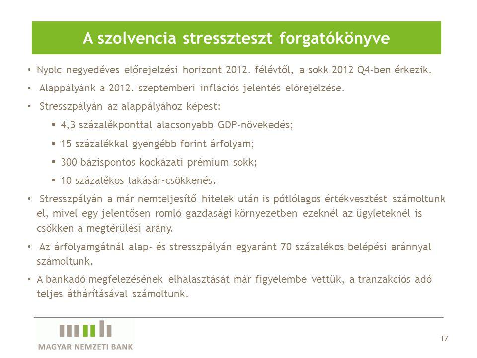 17 A szolvencia stresszteszt forgatókönyve Nyolc negyedéves előrejelzési horizont 2012.