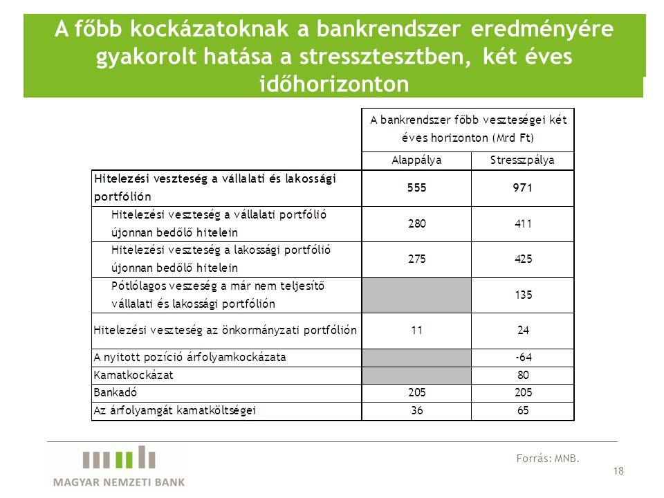 18 A főbb kockázatoknak a bankrendszer eredményére gyakorolt hatása a stressztesztben, két éves időhorizonton Forrás: MNB.
