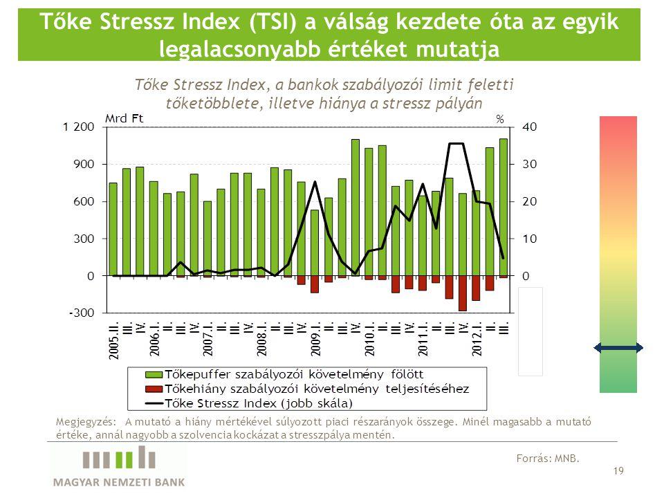 19 Tőke Stressz Index (TSI) a válság kezdete óta az egyik legalacsonyabb értéket mutatja Forrás: MNB.
