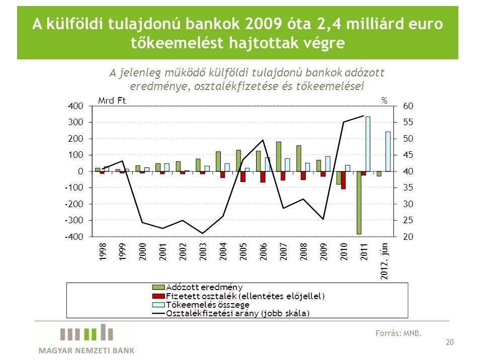 20 A külföldi tulajdonú bankok 2009 óta 2,4 milliárd euro tőkeemelést hajtottak végre Forrás: MNB.
