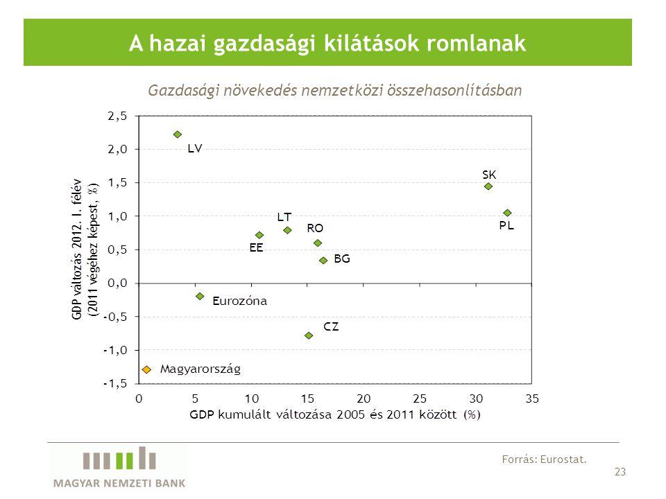 23 A hazai gazdasági kilátások romlanak Forrás: Eurostat.