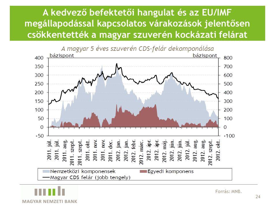 24 A kedvező befektetői hangulat és az EU/IMF megállapodással kapcsolatos várakozások jelentősen csökkentették a magyar szuverén kockázati felárat Forrás: MNB.