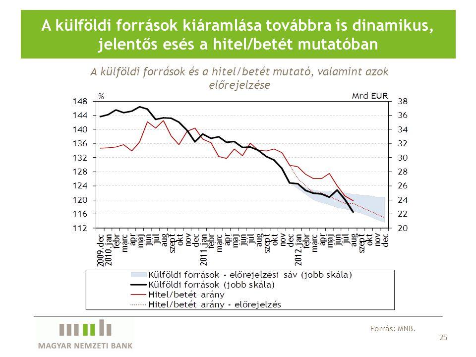 25 A külföldi források kiáramlása továbbra is dinamikus, jelentős esés a hitel/betét mutatóban Forrás: MNB.