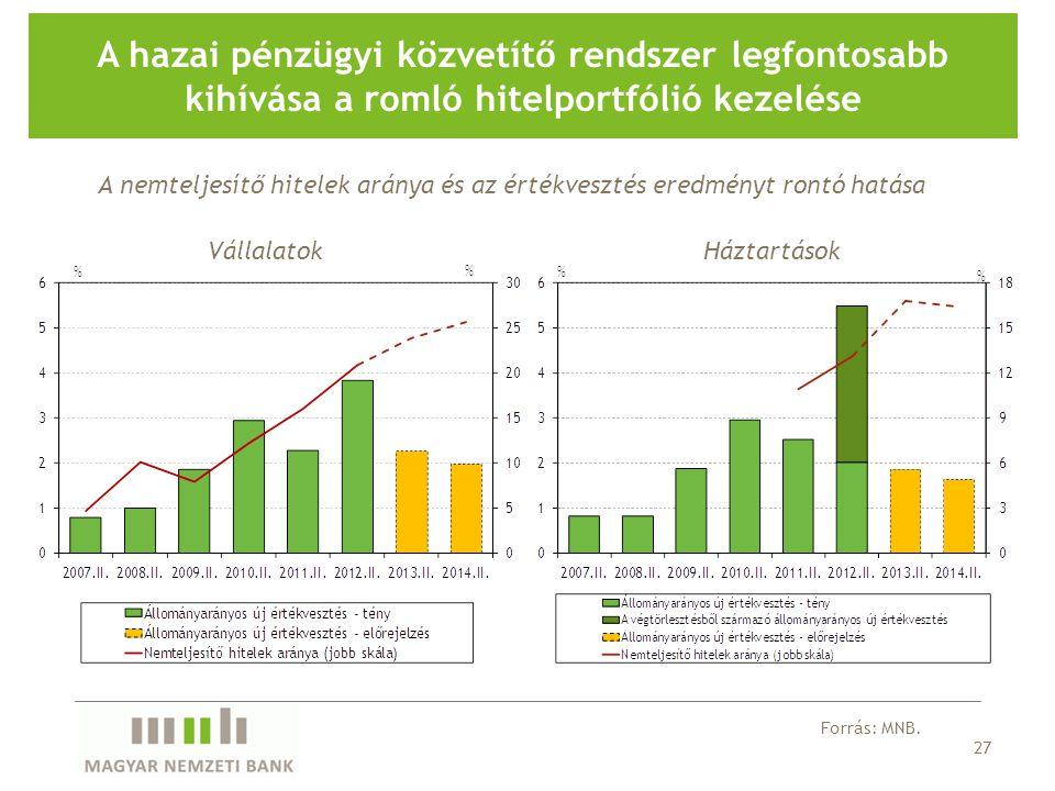 27 A hazai pénzügyi közvetítő rendszer legfontosabb kihívása a romló hitelportfólió kezelése A nemteljesítő hitelek aránya és az értékvesztés eredményt rontó hatása Forrás: MNB.
