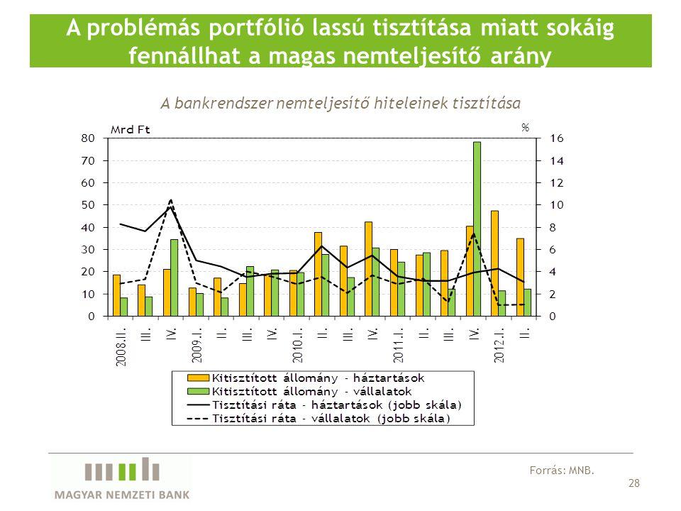 28 A problémás portfólió lassú tisztítása miatt sokáig fennállhat a magas nemteljesítő arány Forrás: MNB.