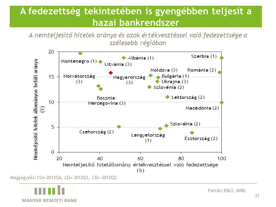 31 A fedezettség tekintetében is gyengébben teljesít a hazai bankrendszer Forrás: EBCI, MNB.