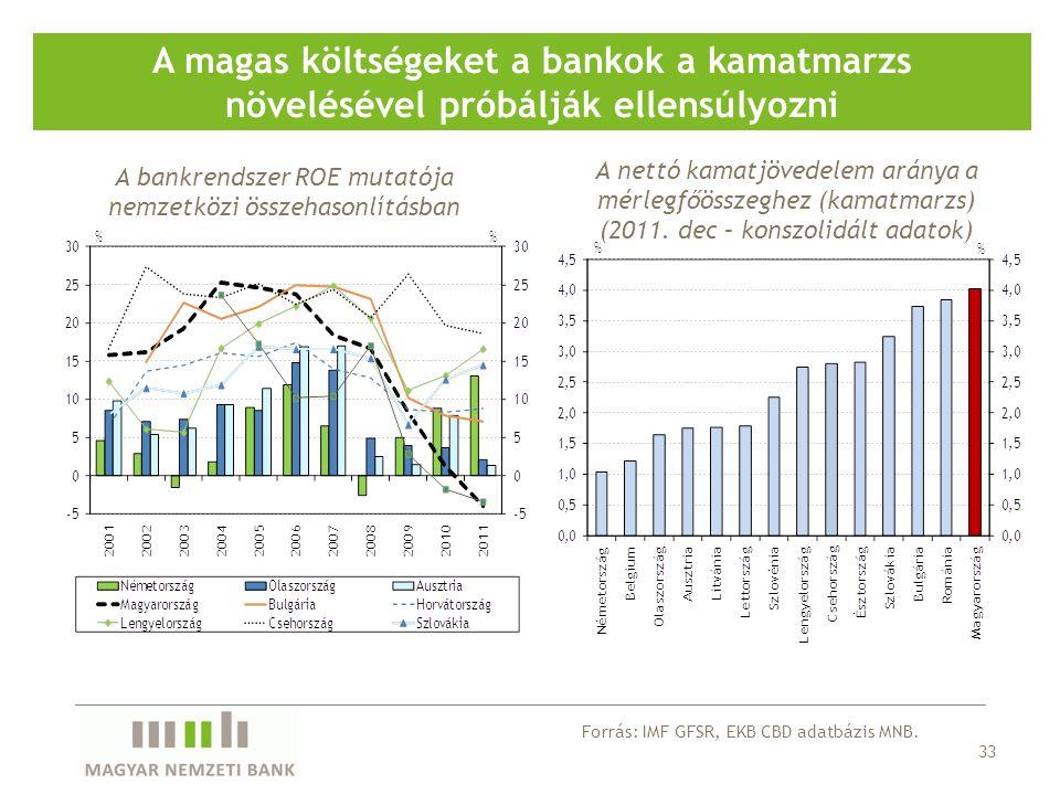 33 A magas költségeket a bankok a kamatmarzs növelésével próbálják ellensúlyozni A bankrendszer ROE mutatója nemzetközi összehasonlításban A nettó kamatjövedelem aránya a mérlegfőösszeghez (kamatmarzs) (2011.