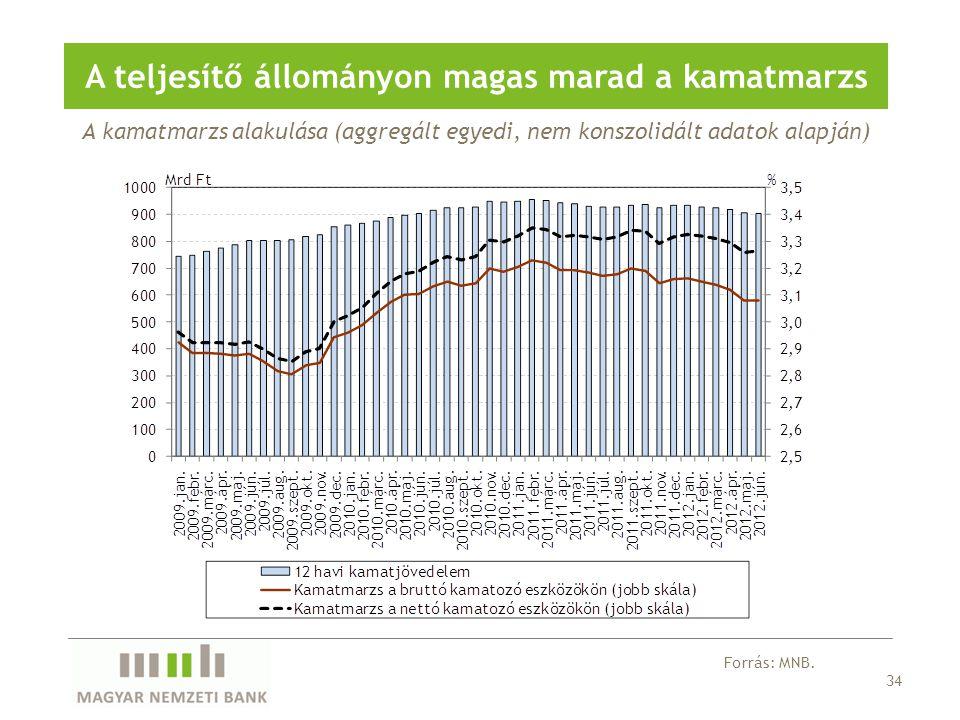 34 A teljesítő állományon magas marad a kamatmarzs Forrás: MNB.