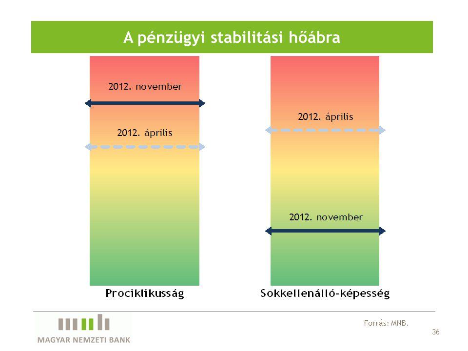 36 A pénzügyi stabilitási hőábra Forrás: MNB.