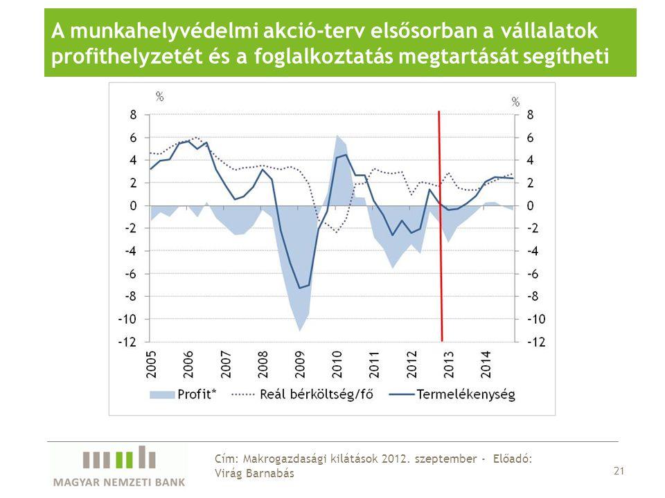21 Cím: Makrogazdasági kilátások 2012.