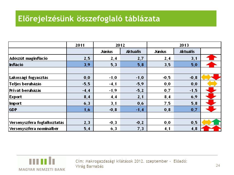 24 Cím: Makrogazdasági kilátások 2012.