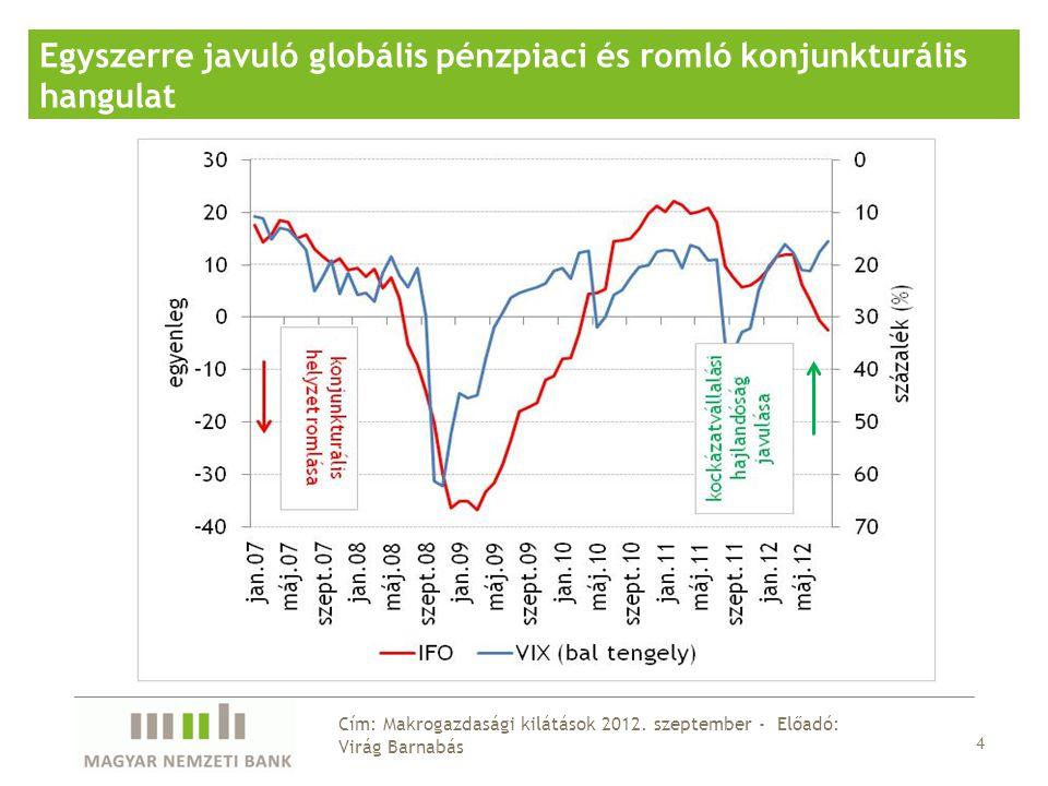 15 Cím: Makrogazdasági kilátások 2012.