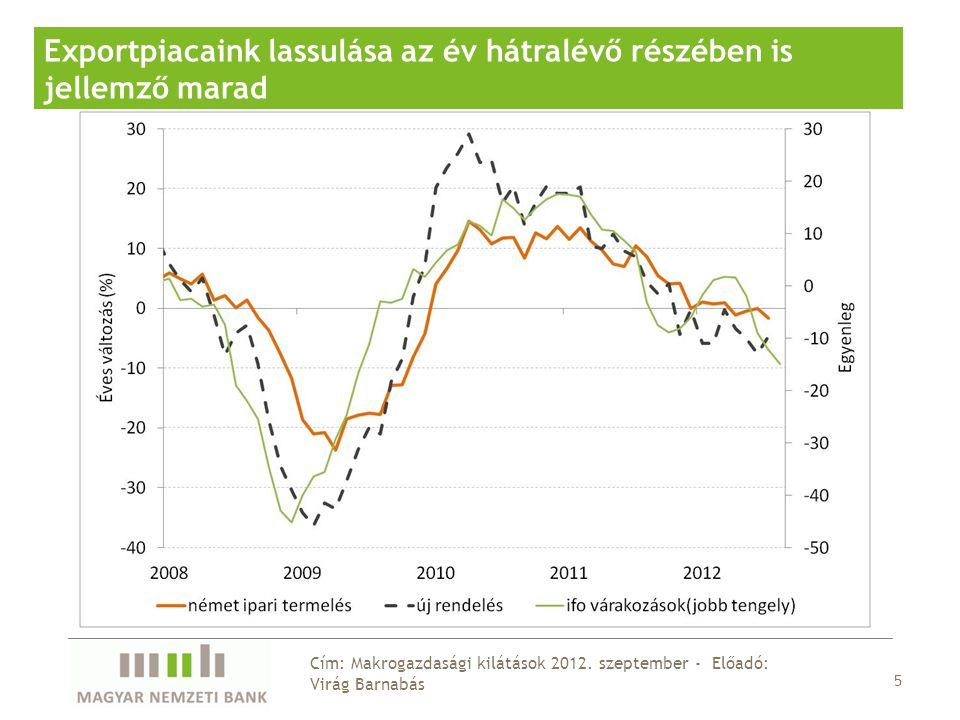6 Cím: Makrogazdasági kilátások 2012.