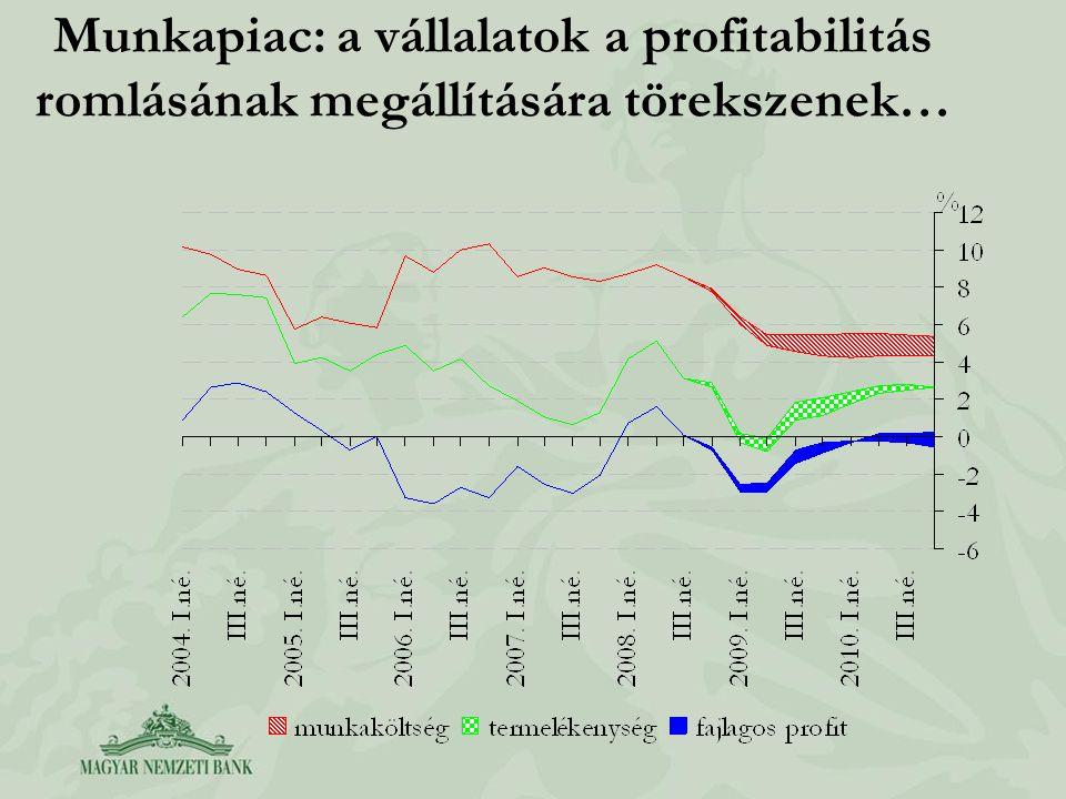 Munkapiac: a vállalatok a profitabilitás romlásának megállítására törekszenek…