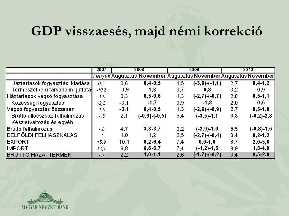 GDP visszaesés, majd némi korrekció