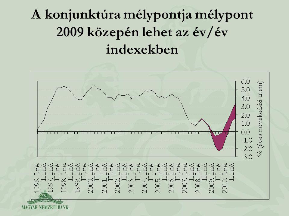 A konjunktúra mélypontja mélypont 2009 közepén lehet az év/év indexekben