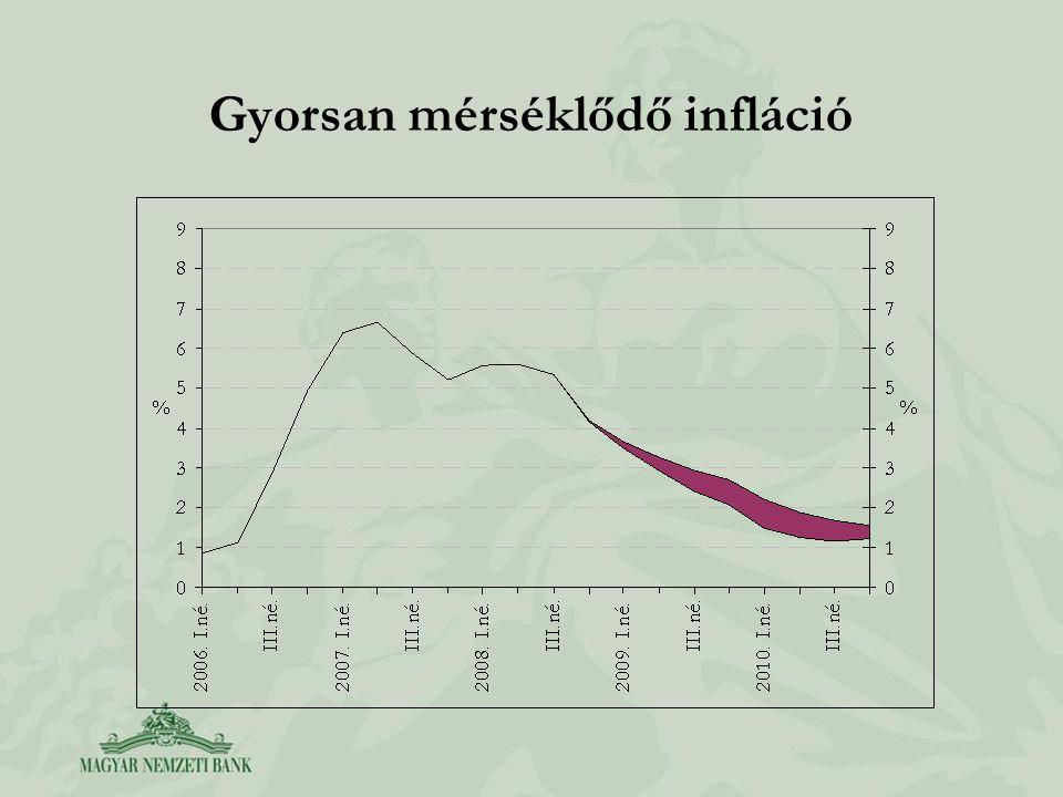 Gyorsan mérséklődő infláció