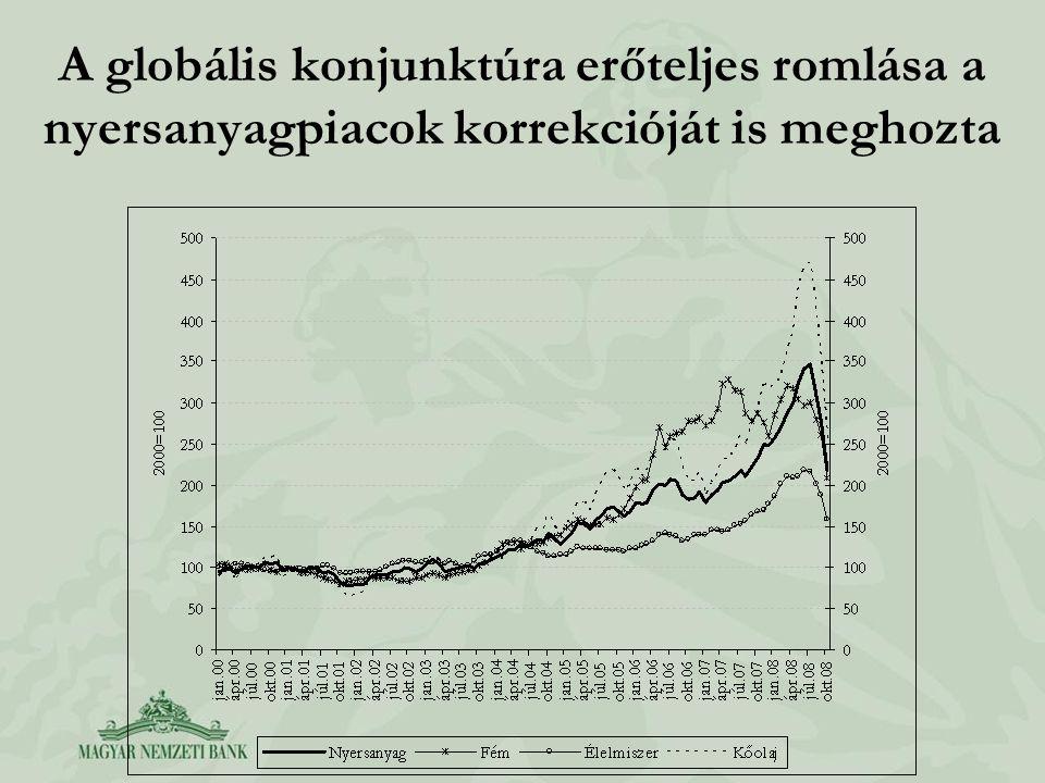 A globális konjunktúra erőteljes romlása a nyersanyagpiacok korrekcióját is meghozta