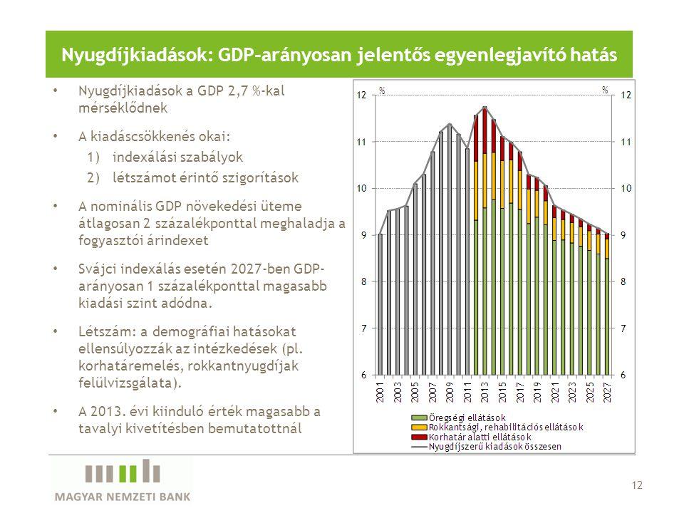 12 Nyugdíjkiadások: GDP-arányosan jelentős egyenlegjavító hatás Nyugdíjkiadások a GDP 2,7 %-kal mérséklődnek A kiadáscsökkenés okai: 1)indexálási szab