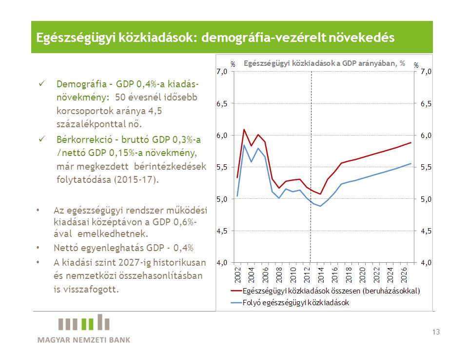 Egészségügyi közkiadások: demográfia-vezérelt növekedés 13 Demográfia – GDP 0,4%-a kiadás- növekmény: 50 évesnél idősebb korcsoportok aránya 4,5 száza