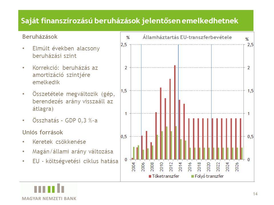Beruházások Elmúlt években alacsony beruházási szint Korrekció: beruházás az amortizáció szintjére emelkedik Összetétele megváltozik (gép, berendezés