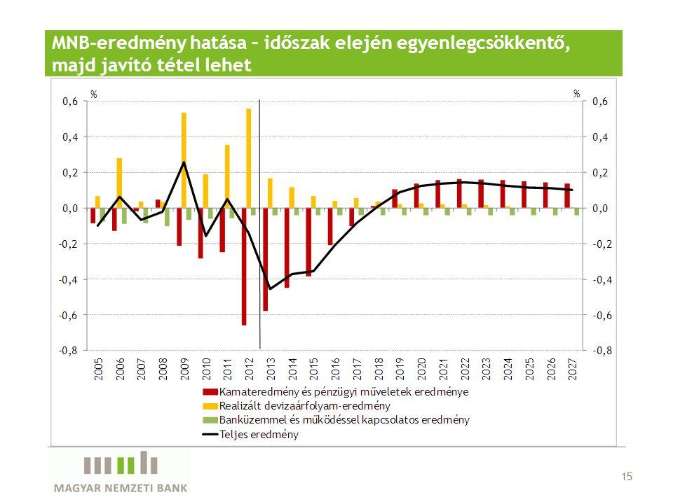 15 MNB-eredmény hatása – időszak elején egyenlegcsökkentő, majd javító tétel lehet