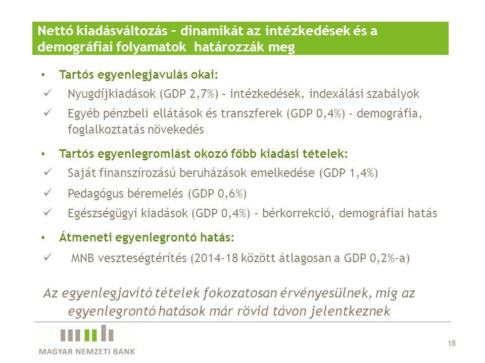 Nettó kiadásváltozás – dinamikát az intézkedések és a demográfiai folyamatok határozzák meg 18 Tartós egyenlegjavulás okai: Nyugdíjkiadások (GDP 2,7%)