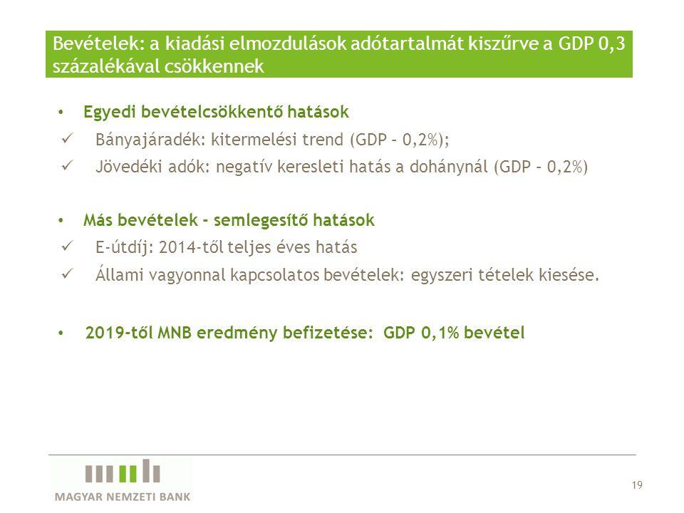 Bevételek: a kiadási elmozdulások adótartalmát kiszűrve a GDP 0,3 százalékával csökkennek 19 Egyedi bevételcsökkentő hatások Bányajáradék: kitermelési