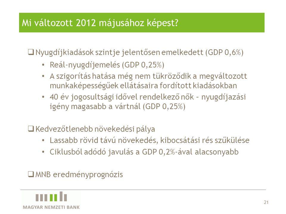 Mi változott 2012 májusához képest? 21  Nyugdíjkiadások szintje jelentősen emelkedett (GDP 0,6%) Reál-nyugdíjemelés (GDP 0,25%) A szigorítás hatása m