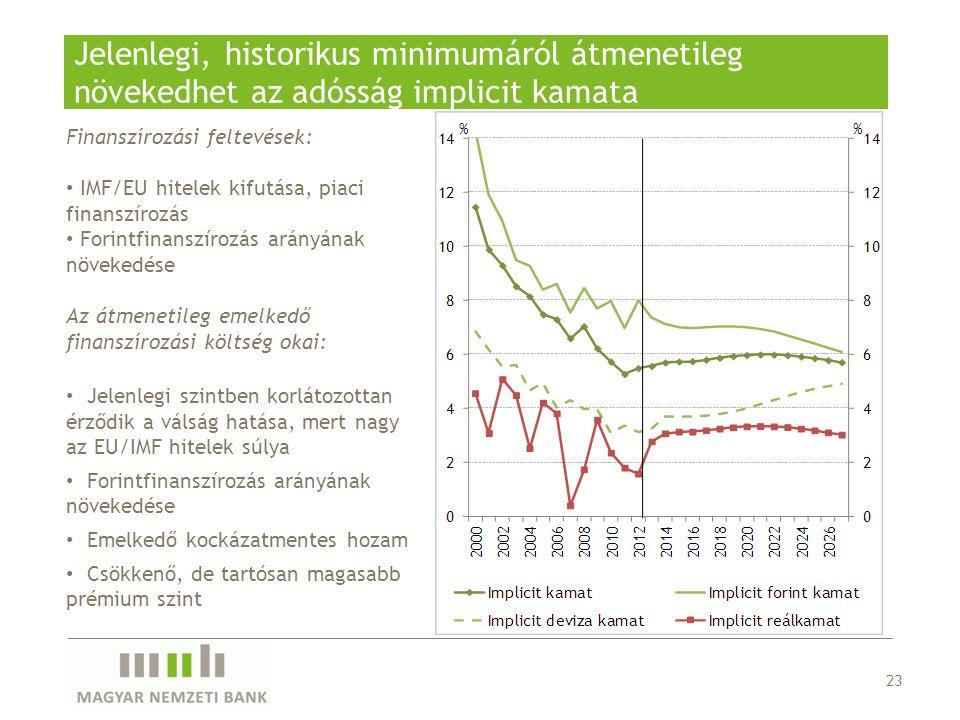 23 Jelenlegi, historikus minimumáról átmenetileg növekedhet az adósság implicit kamata Finanszírozási feltevések: IMF/EU hitelek kifutása, piaci finan
