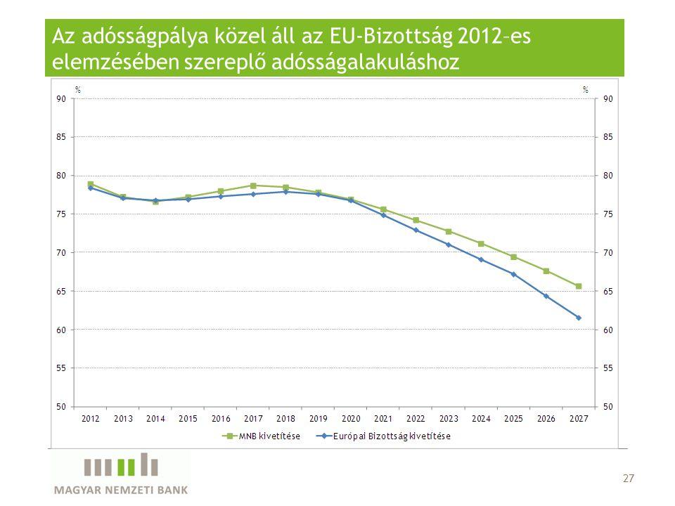 27 Az adósságpálya közel áll az EU-Bizottság 2012–es elemzésében szereplő adósságalakuláshoz