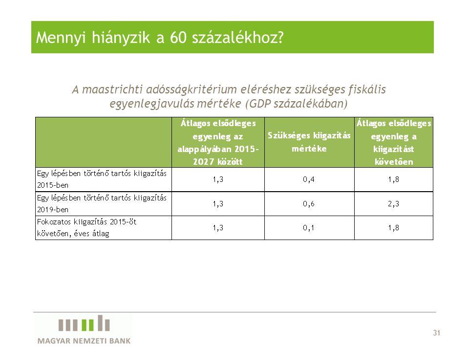31 Mennyi hiányzik a 60 százalékhoz? A maastrichti adósságkritérium eléréshez szükséges fiskális egyenlegjavulás mértéke (GDP százalékában)