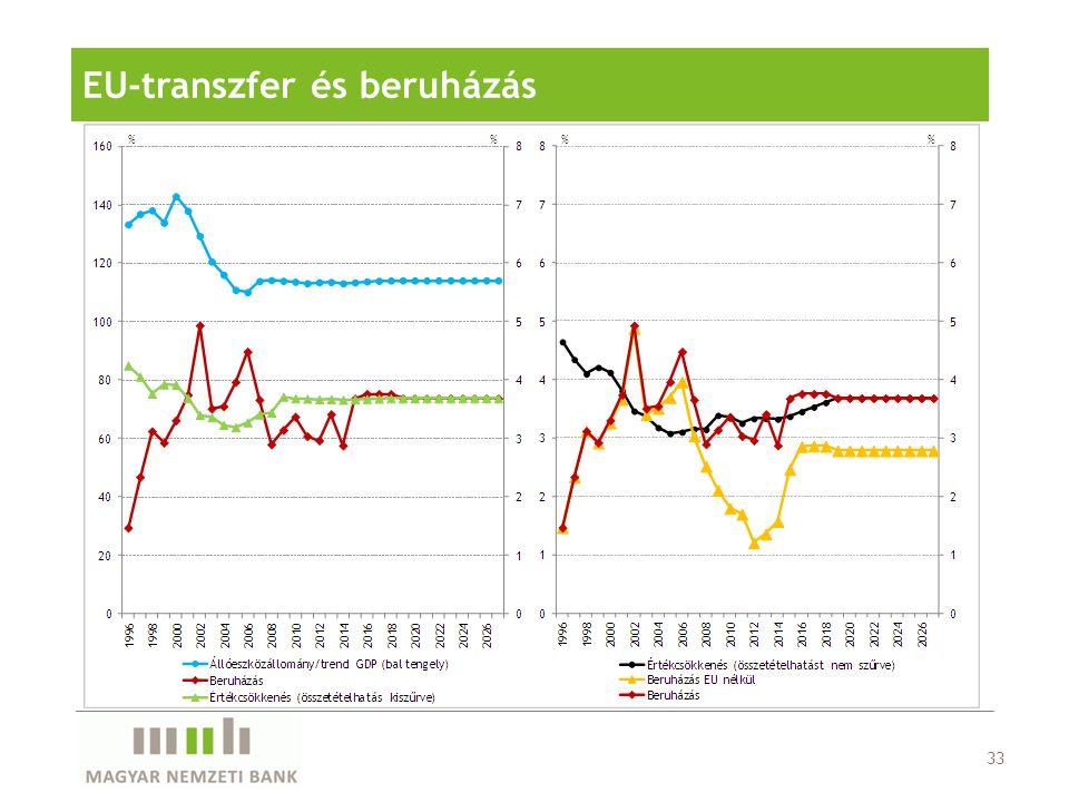 EU-transzfer és beruházás 33