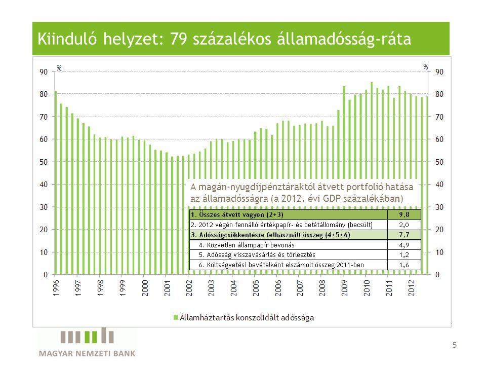 5 Kiinduló helyzet: 79 százalékos államadósság-ráta A magán-nyugdíjpénztáraktól átvett portfolió hatása az államadósságra (a 2012. évi GDP százalékába