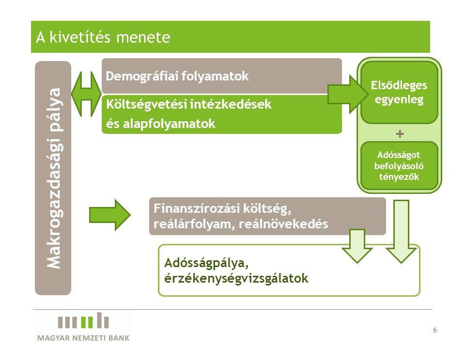A kivetítés menete 6 Költségvetési intézkedések és alapfolyamatok Finanszírozási költség, reálárfolyam, reálnövekedés Adósságpálya, érzékenységvizsgál