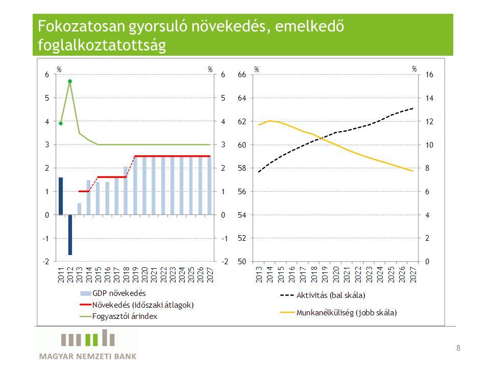 Bevételek: a kiadási elmozdulások adótartalmát kiszűrve a GDP 0,3 százalékával csökkennek 19 Egyedi bevételcsökkentő hatások Bányajáradék: kitermelési trend (GDP – 0,2%); Jövedéki adók: negatív keresleti hatás a dohánynál (GDP – 0,2%) Más bevételek - semlegesítő hatások E-útdíj: 2014-től teljes éves hatás Állami vagyonnal kapcsolatos bevételek: egyszeri tételek kiesése.