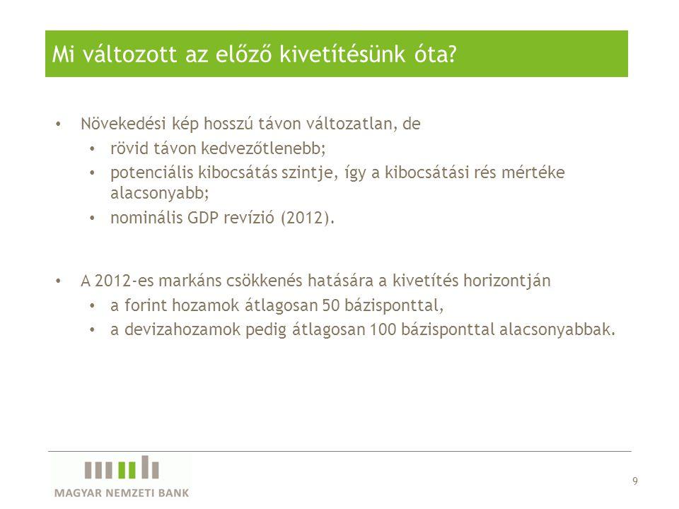 30 Legyezőábra :45 százalék valószínűséggel elérhető a maastrichti adósságkritérium