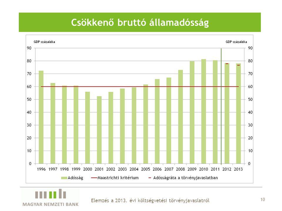 10 Elemzés a 2013. évi költségvetési törvényjavaslatról Csökkenő bruttó államadósság