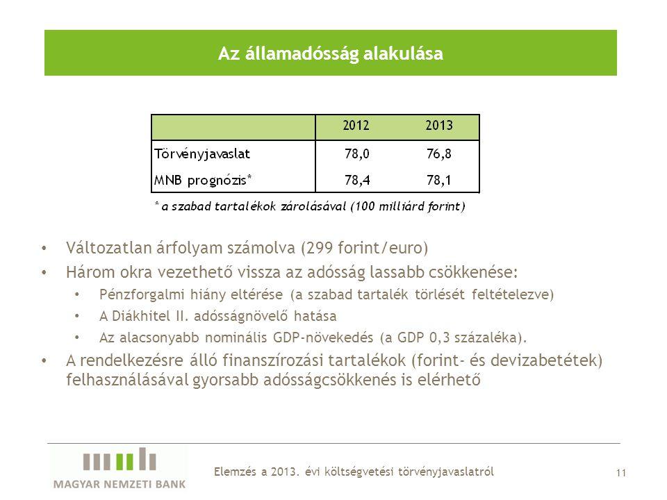 11 Az államadósság alakulása Elemzés a 2013.