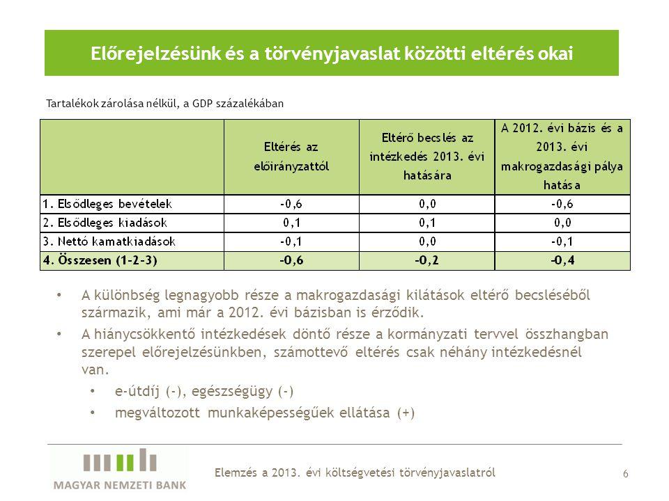 Előrejelzésünk és a törvényjavaslat közötti eltérés okai 6 A különbség legnagyobb része a makrogazdasági kilátások eltérő becsléséből származik, ami már a 2012.