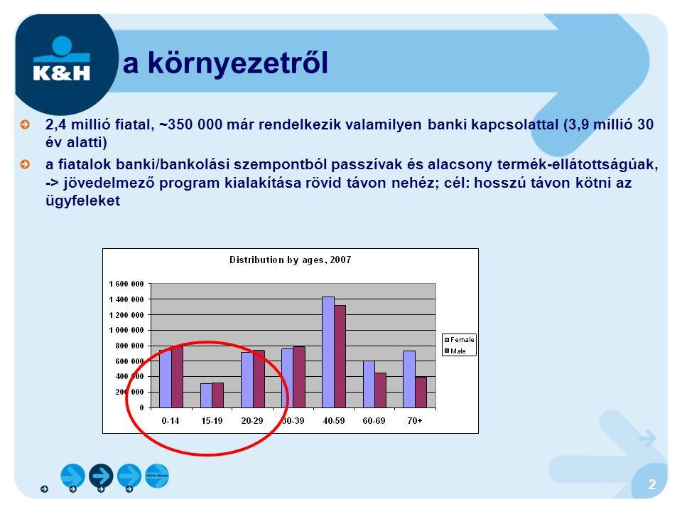 2 a környezetről 2,4 millió fiatal, ~350 000 már rendelkezik valamilyen banki kapcsolattal (3,9 millió 30 év alatti) a fiatalok banki/bankolási szempo